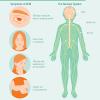 CDC confirms 90 cases of Acute flaccid myelitis (AFM)